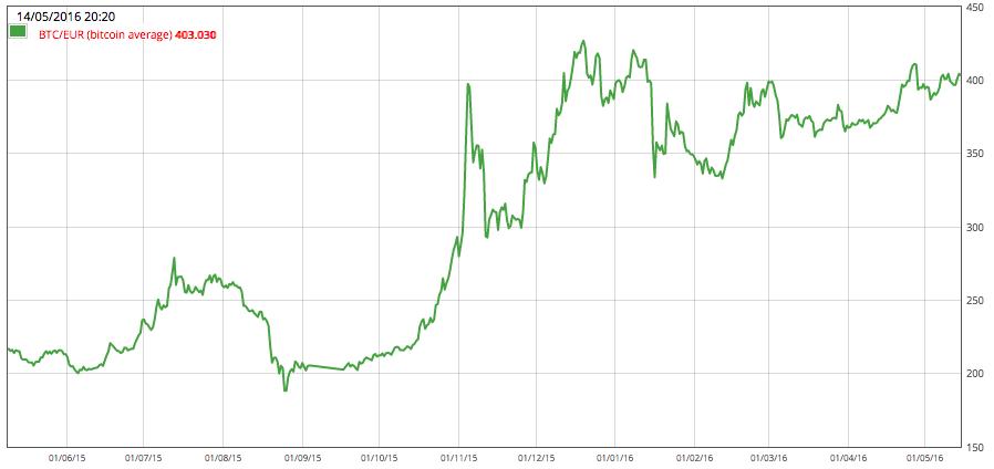 Investeren Bitcoin