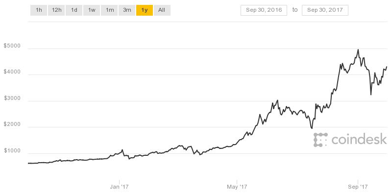 Bitcoinkoers 1 jaar historie 20170930