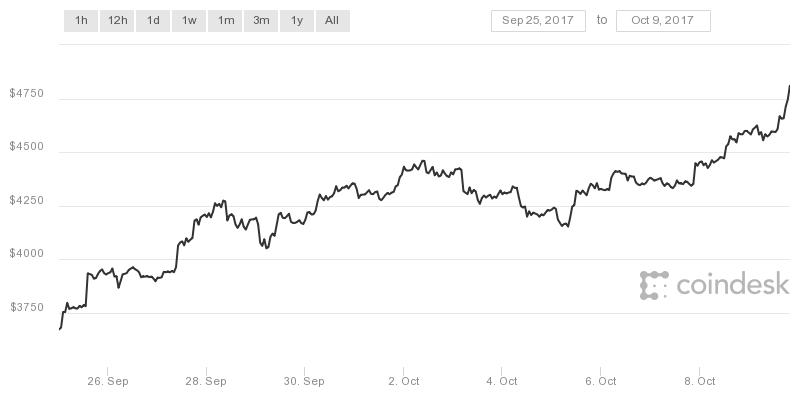Bitcoin koers 09-10-2017